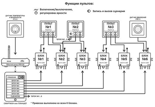 Maxi Kit Схема привязки
