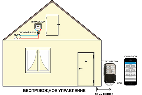 управление освещением с телефона смартфона приложением по радиоканалу 2 канала и 3 канала купить ноолайт умный дом